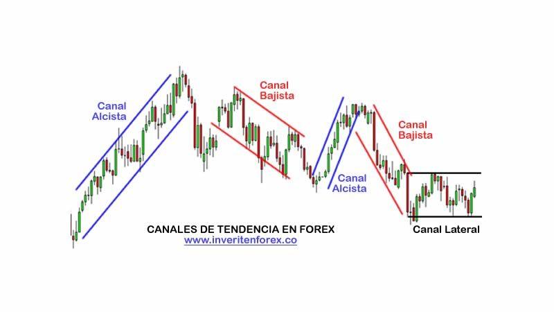 Canales de tendencia en Forex